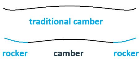 verschil camber rocker